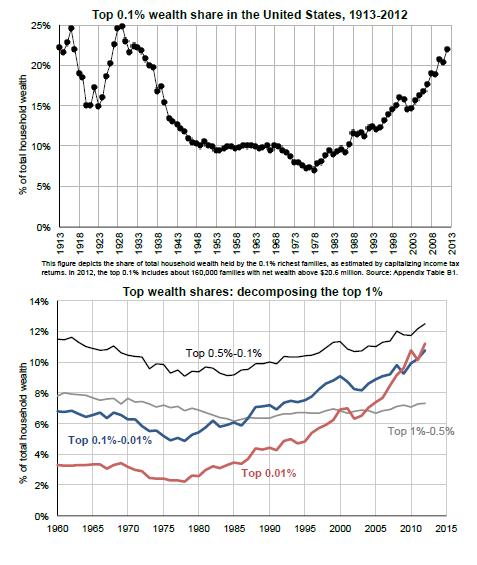 Income percent