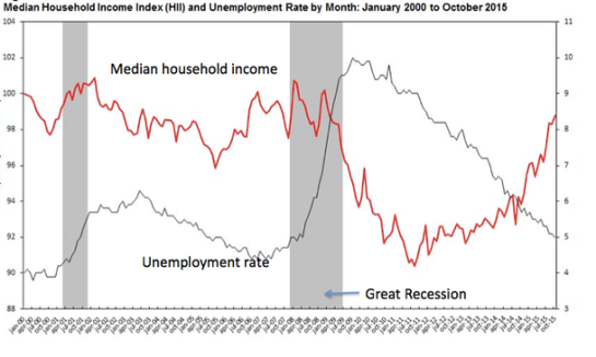 Krugman Income percent