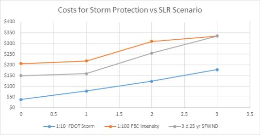 SLR costs